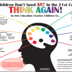 The essential A in STEAM - arts in education